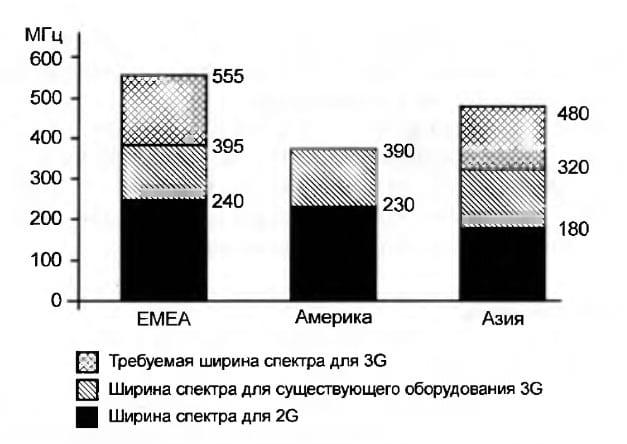 Требуемый спектр частот в различных регионах