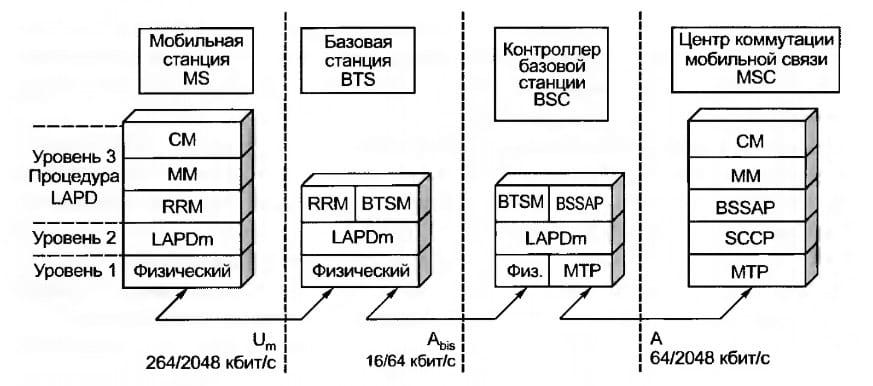 Структура протоколов GSM