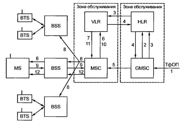 Обслуживание вызова от абонента стационарной сети к абоненту мобильной сети GSM