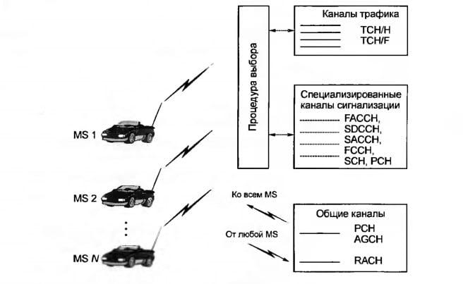 Принцип использования каналов трафика и сигнальных каналов в системе GSM