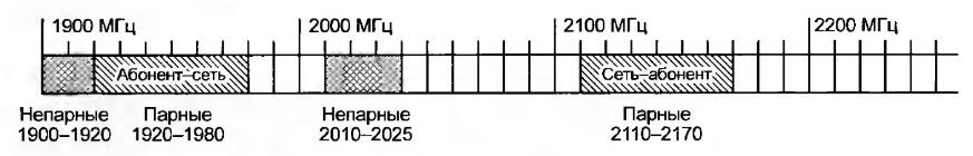 Пример распределения частот при использовании WCDMA/UMTS