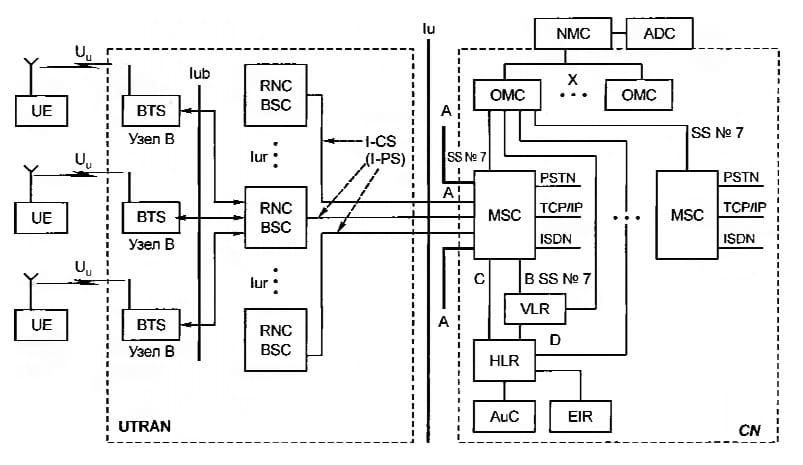 Архитектура сети и интерфейсы UMTS