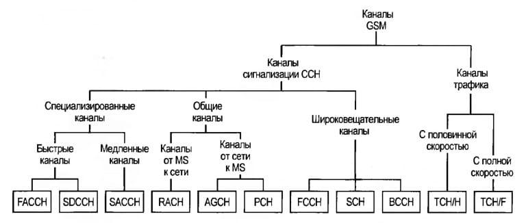 Состав каналов радиоинтерфейса системы GSM