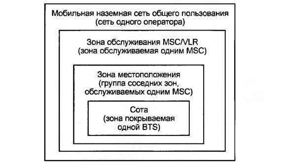 Географические зоны системы GSM