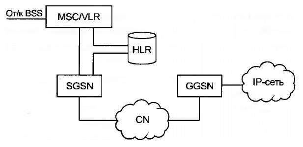 Схема подключения GPRS к мобильной сети