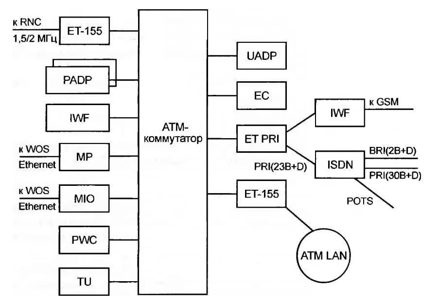 Центр коммутации мобильной связи (MSC) системы UMTS