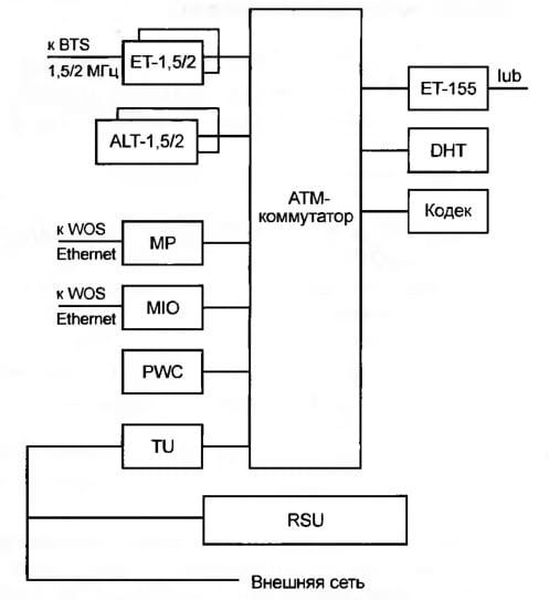 Архитектура контроллера радиосети