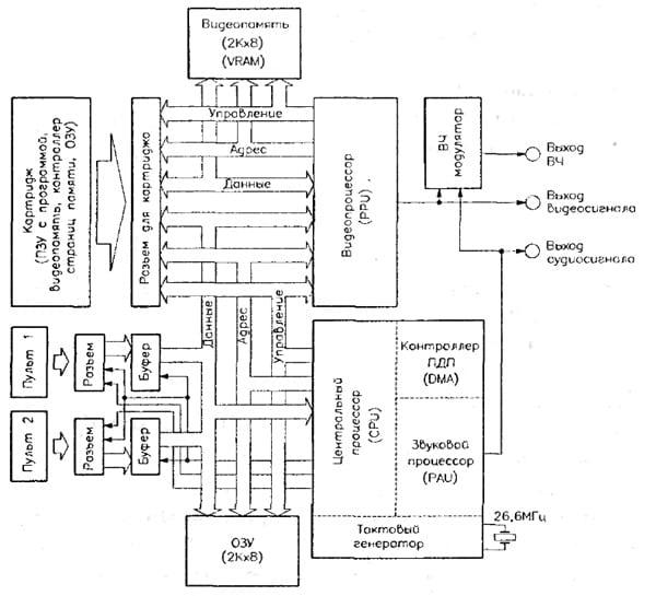 Структурная схема игровой