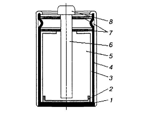 Конструкция герметичного цилиндрического угольно-цинкового элемента