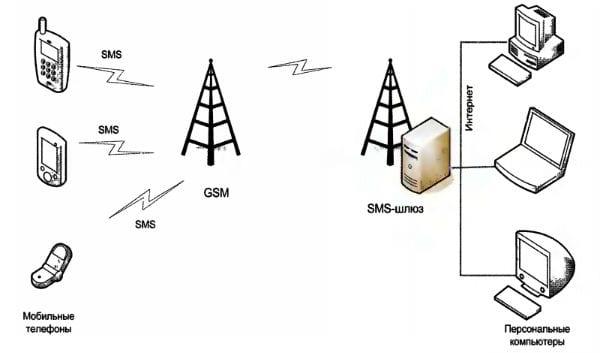 Схема функционирования SMS-шлюза