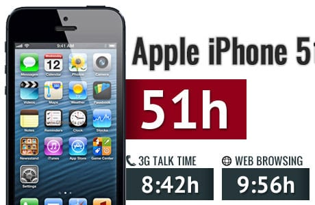 Параметры батареи iPhone