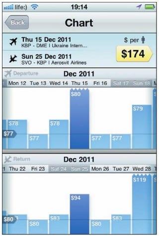 Цены на соседние даты вылетов