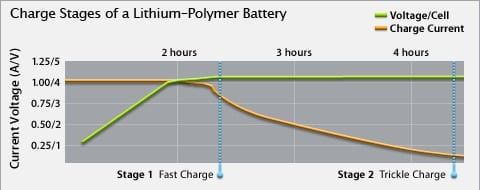 Диаграмма зарядки аккумуляторов Apple