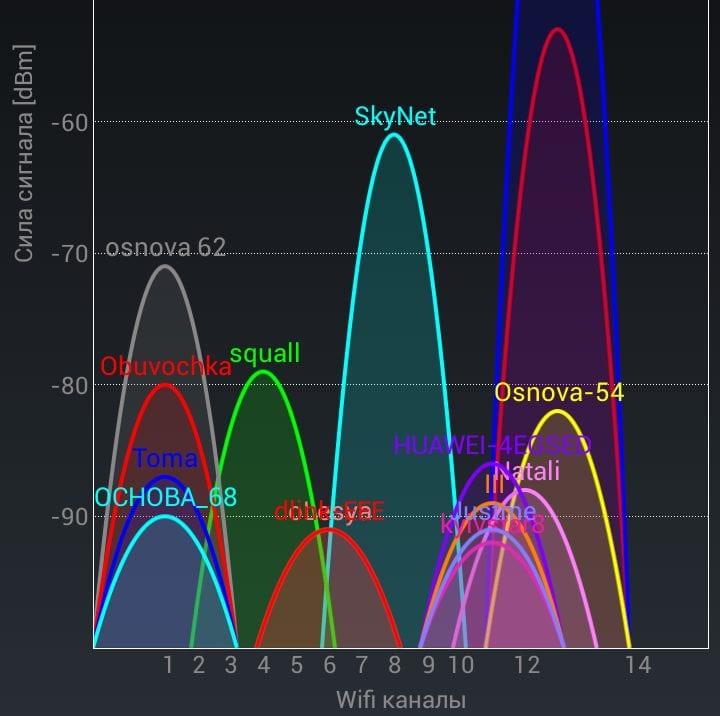 Причина потери Wi-Fi сети