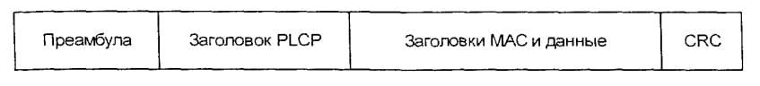 Формат фрейма 802.11
