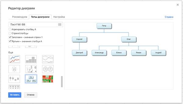 Организационные диаграммы в Google Таблицах