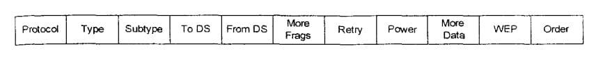 Заголовки поля «Frame Control»