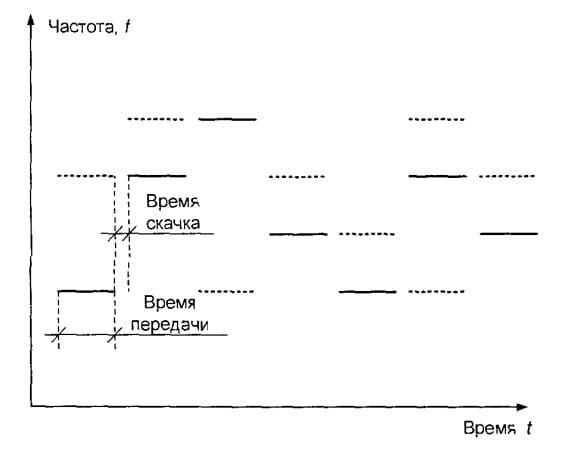 Метод частотных скачков