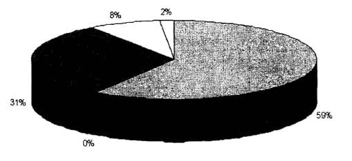 Используемые механизмы защиты: 2% - WPA2; 8% - РРТР; 31 % - WEP; 0% - WPA; 59% - None