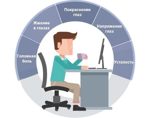 Симптомы компьютерного зрительного синдрома (CVS)