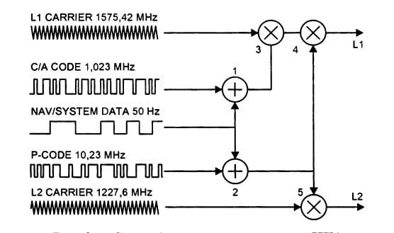 Схема формирования сигналов НКА