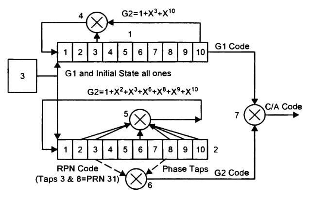 Схема формирования С/А-кода
