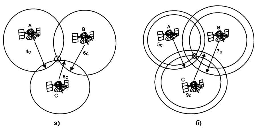 определение координат с помощью СНС