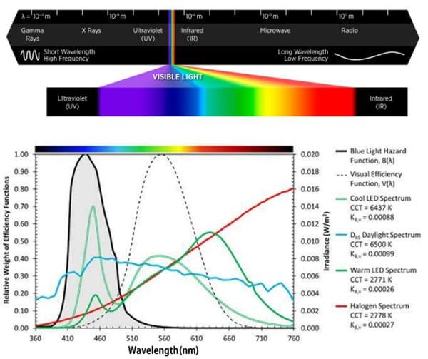 Видимый спектр и длины волн LED подсветки