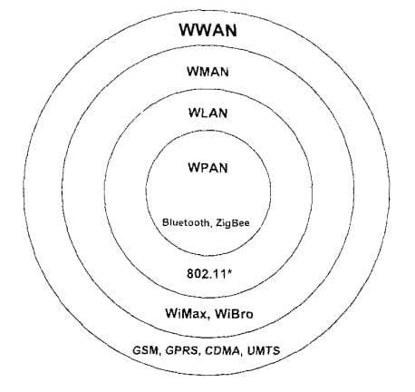Типы беспроводных сетей