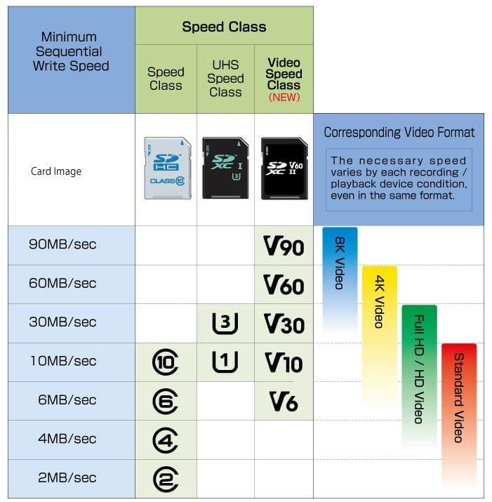 классы карт для записи видео